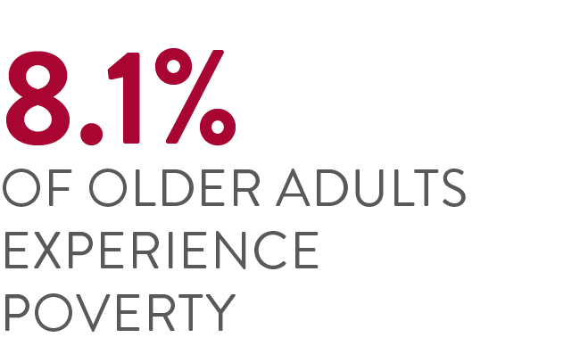 6% of older adults live in poverty.