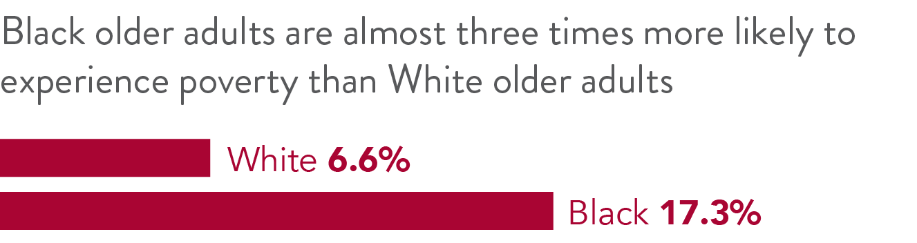 Black older adults are almost three times more likely to live in poverty than white older adults