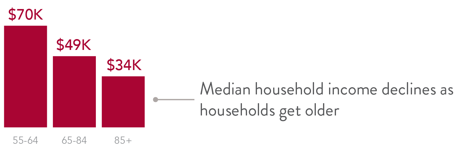 Median household income declines as households get older