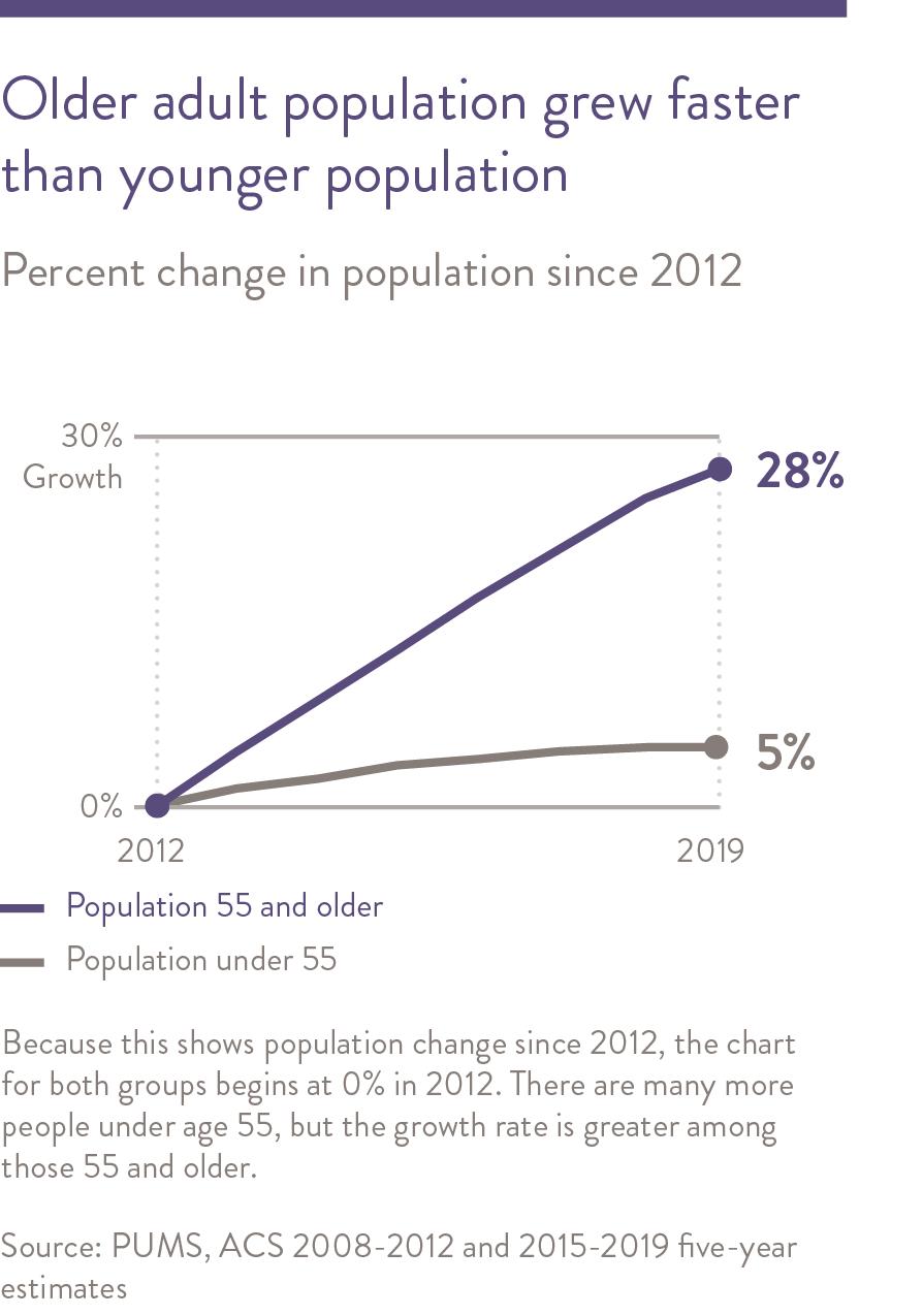 Older adult population grew faster than younger population