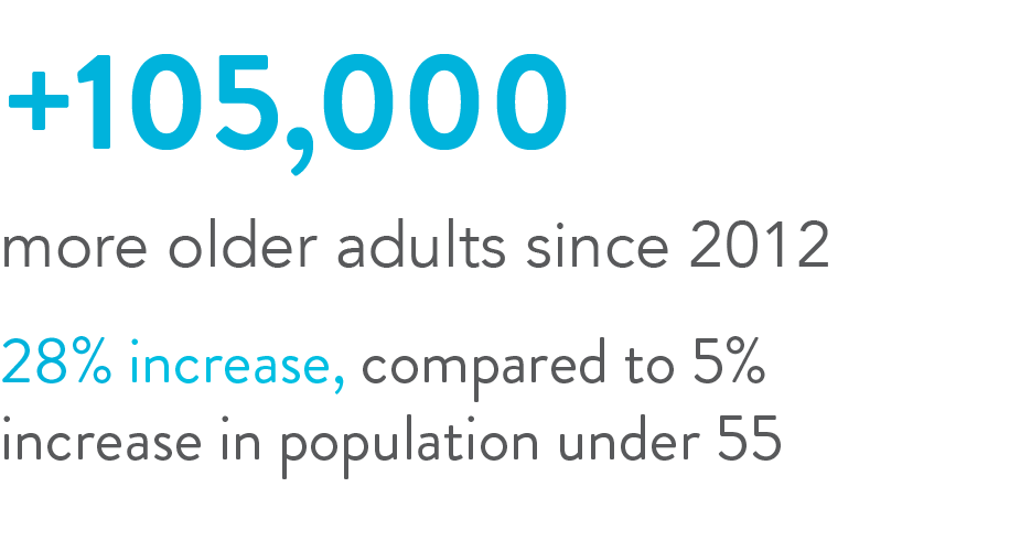There was an increase of 67,000 older adults between 2012 and 2017.