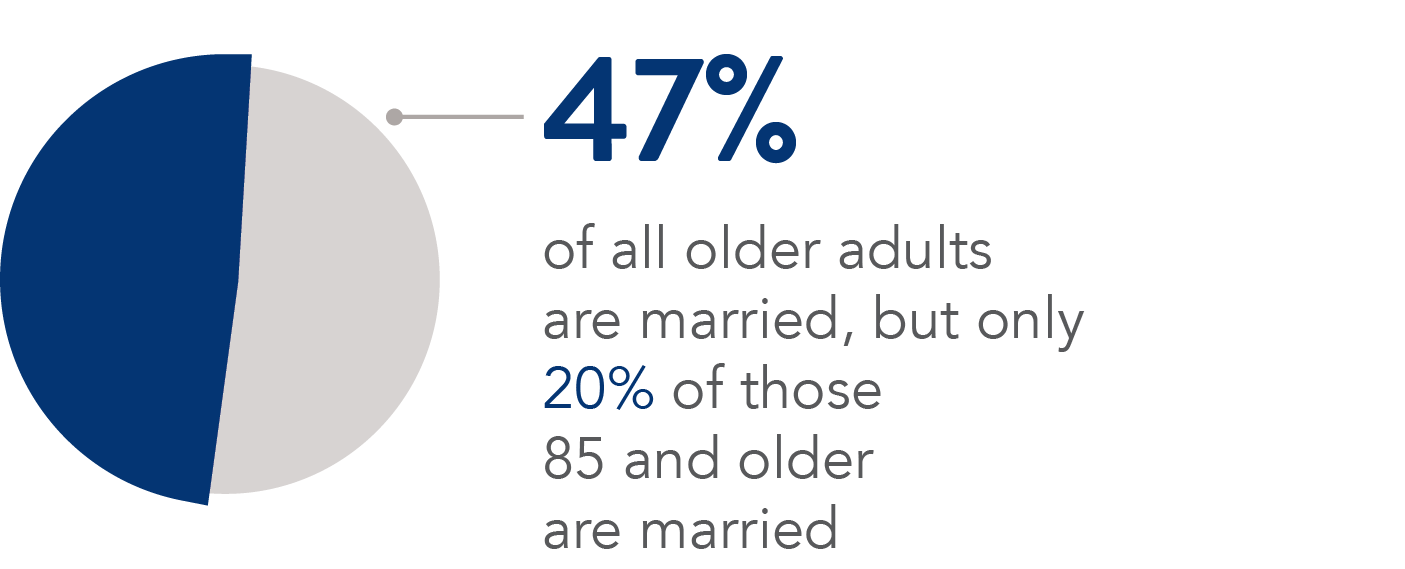 60% of older adults are married, but only 35% of those 85 and older.