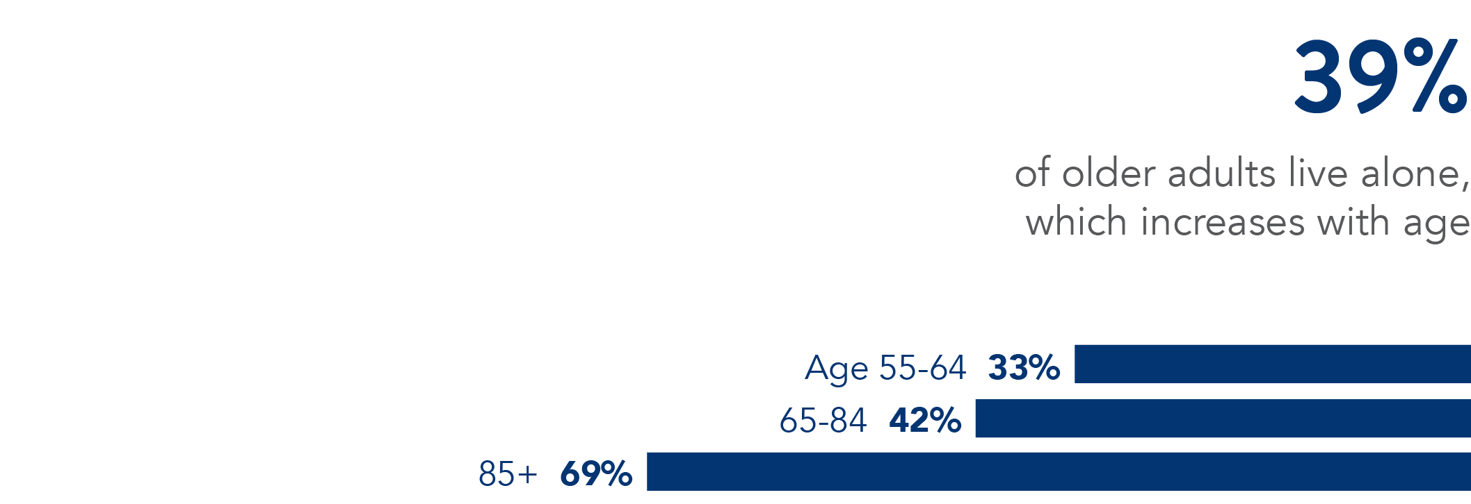 24% of older adults live alone, but living alone is more common  with age