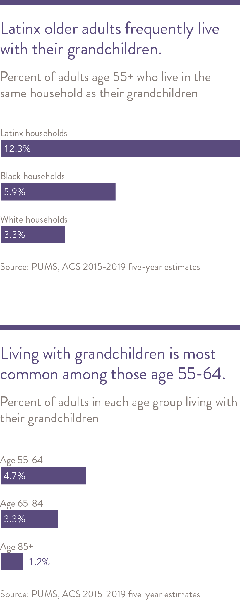 Older racial/ethnic minorities frequently live in households with multiple generations