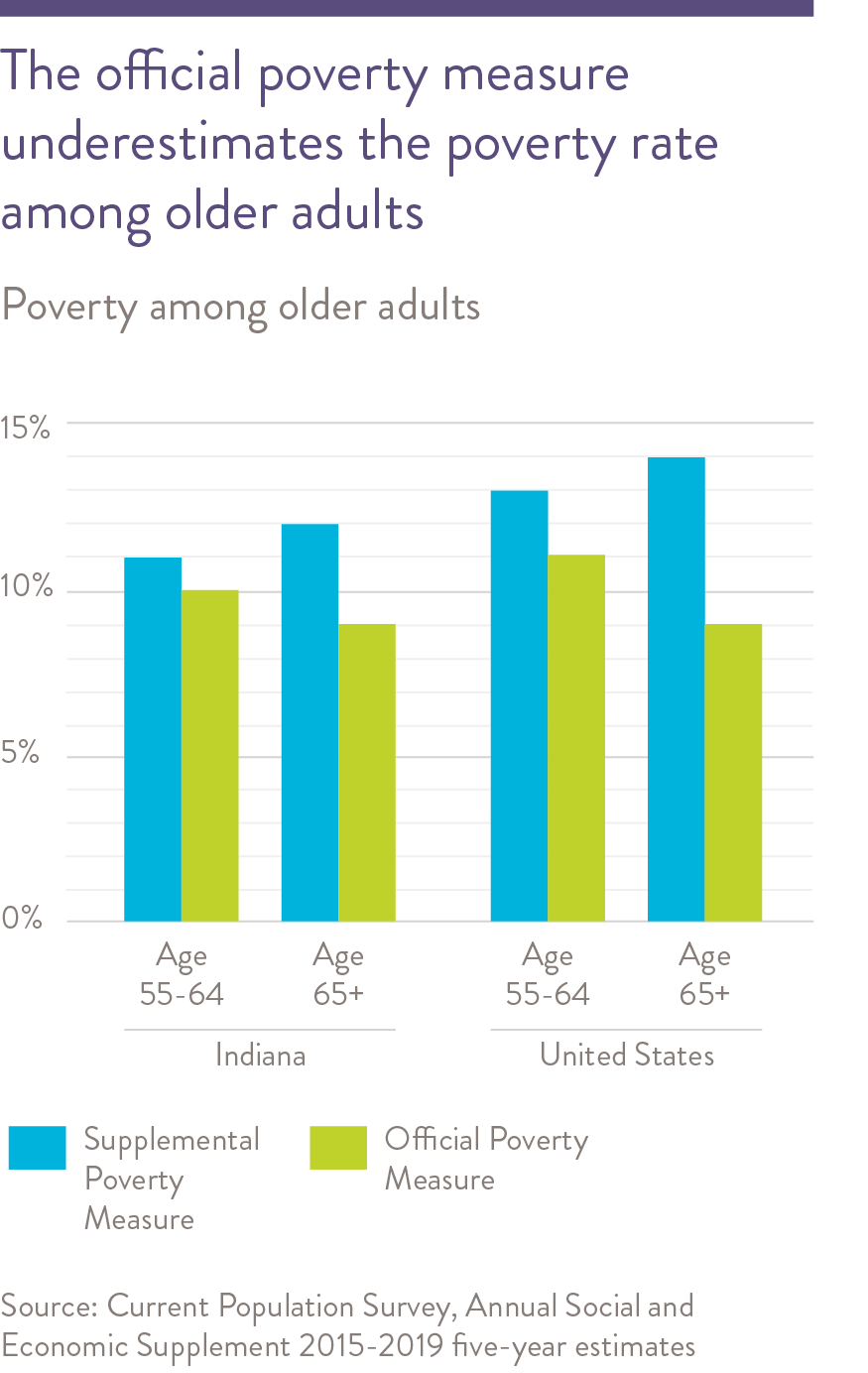Poverty for older adults in Indiana has increased since 2011