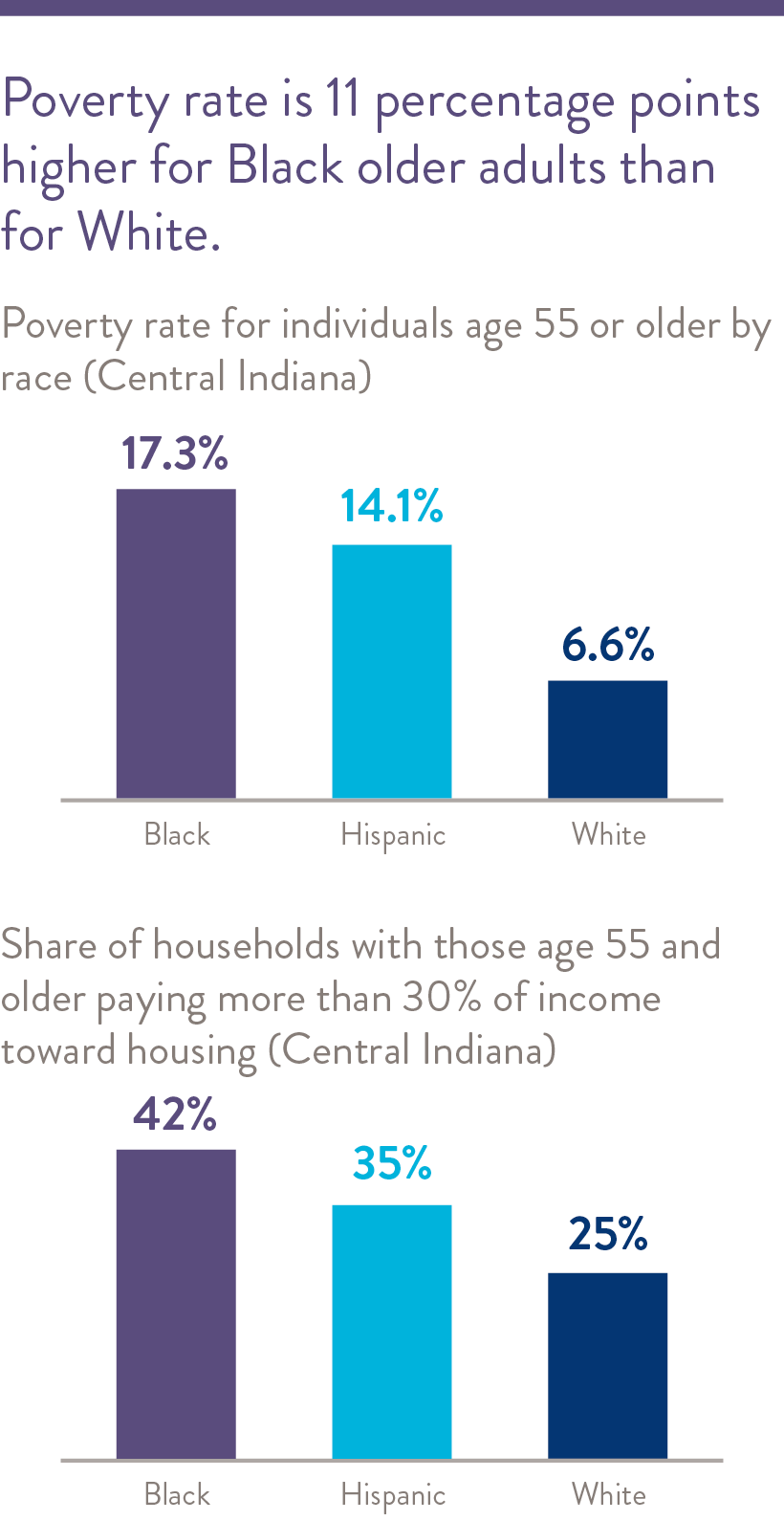 Poverty rates are 8% higher for black older adults than for white.