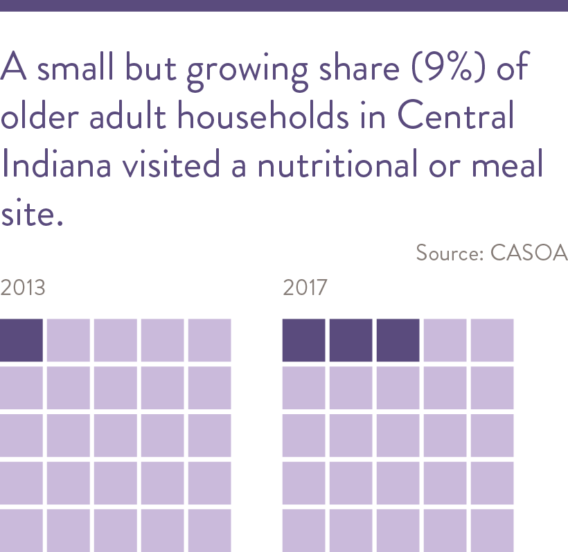 9% of older adult households in Central Indiana visited a nutritional or meal site, a small but growing share.