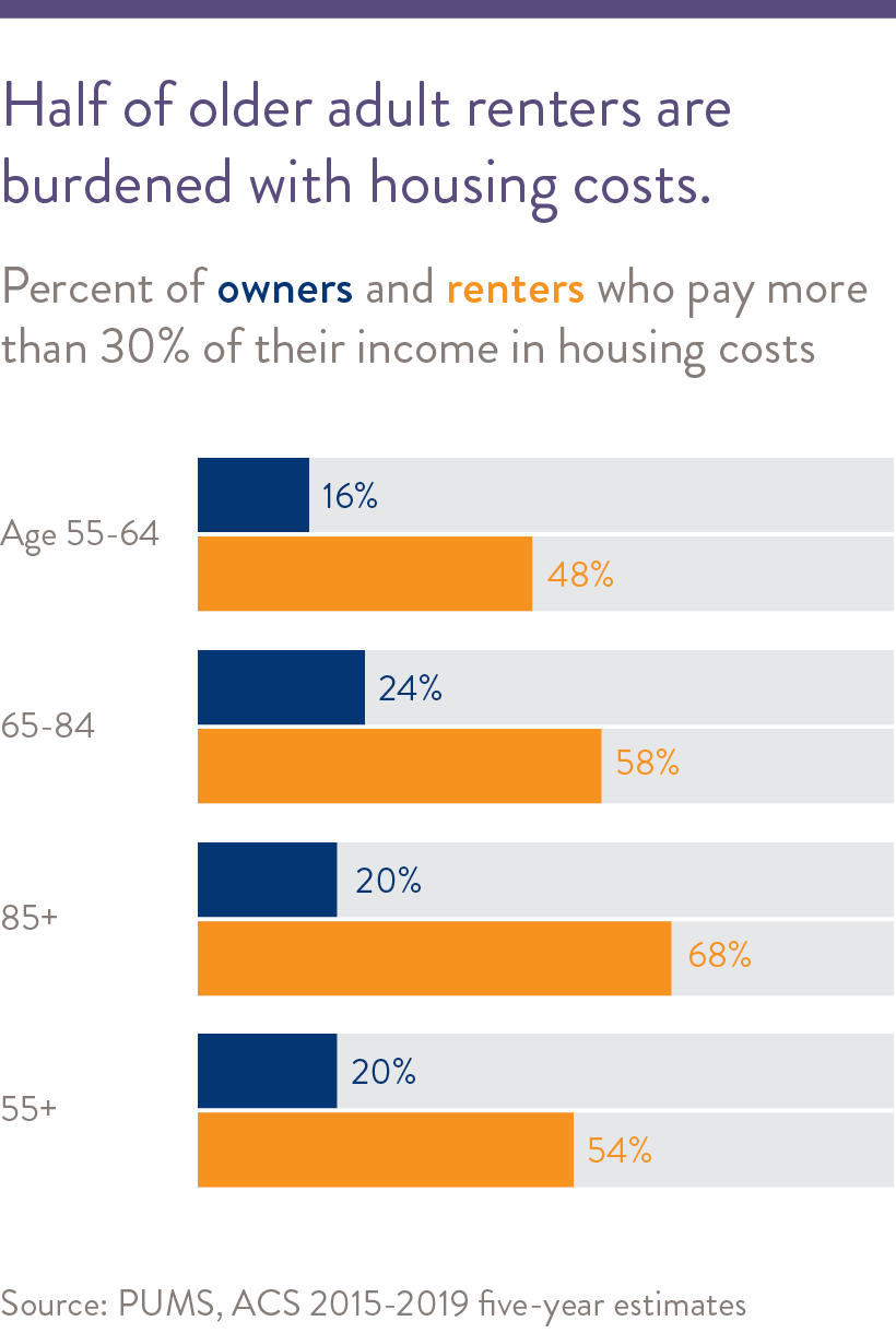 Half of older adults feel housing is available and affordable.