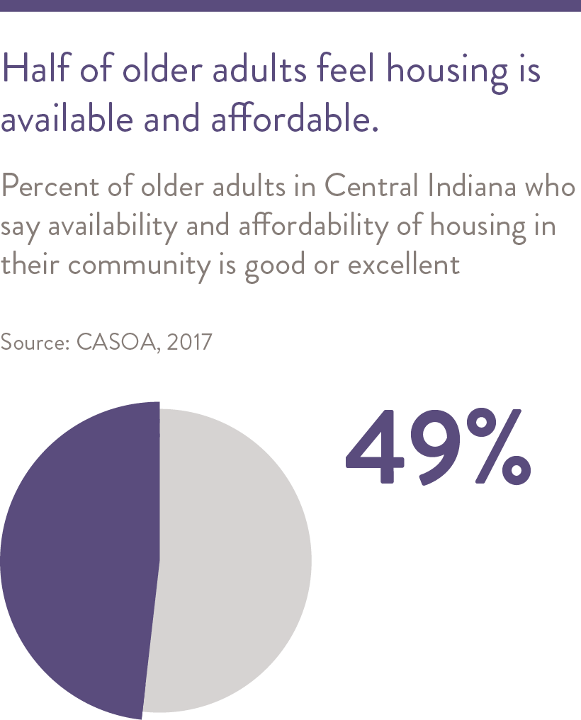 Fewer older adults in Central Indiana have trouble paying their property taxes.