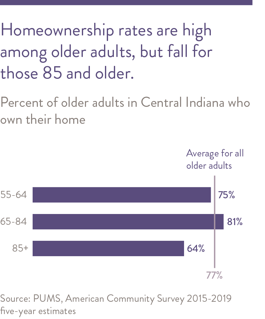 Home ownership rates are high among older adults, but fall for those 85 and older.