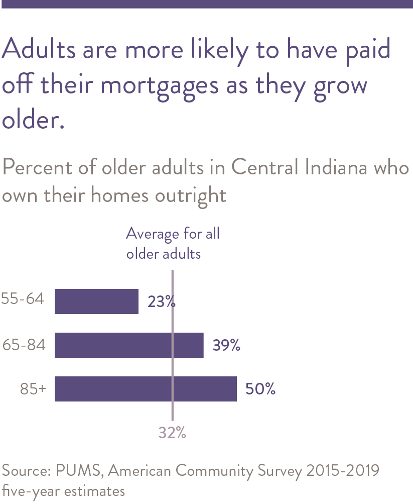 Adults are more likely to have paid off their homes as they grow older.