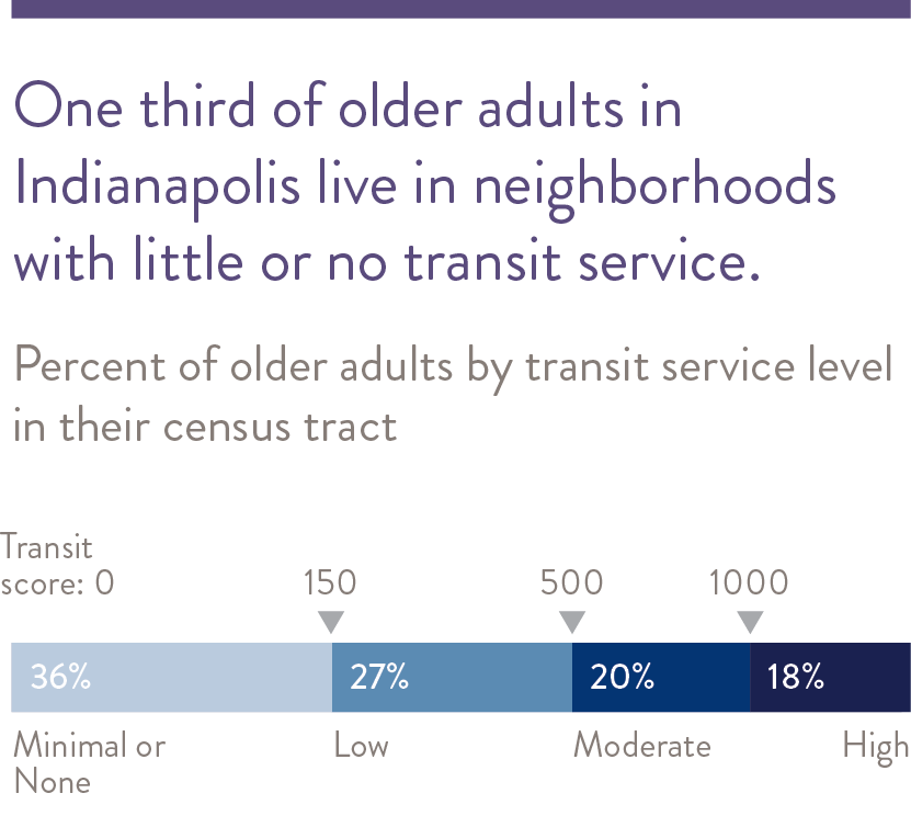 Older adults find car travel easy, but only one in four finds transit easy to use in their community.