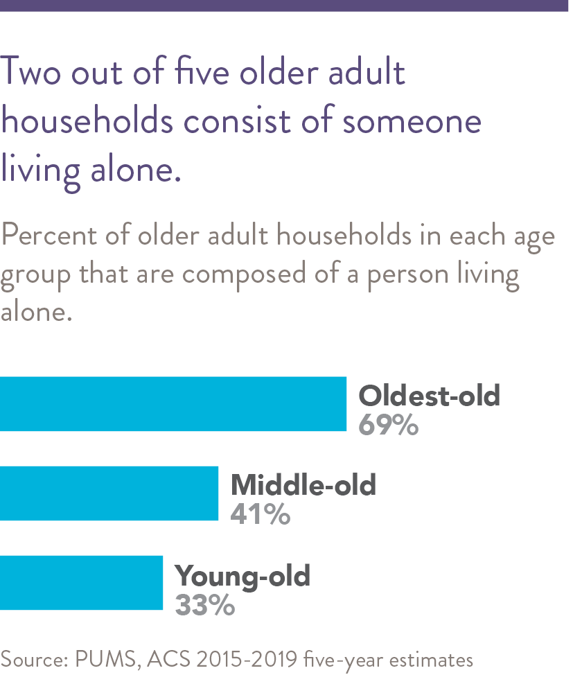 One-quarter of older adult households consist of someone living alone.