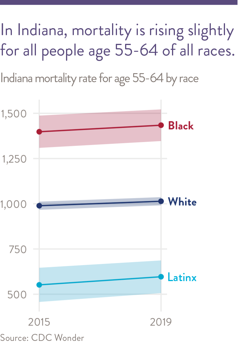 In Indiana, mortality is rising for whites age 55-64.
